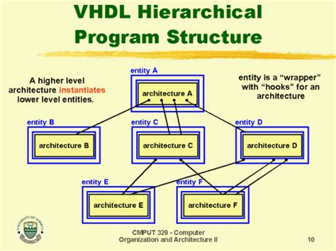 vhdl hierarchical program structure
