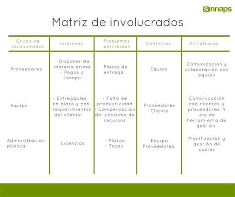 matriz de los 6 compromisos de gestion la matriz de involucrados sinnaps cloud project management
