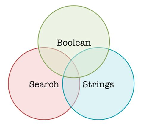 Boolean Resume Search Strings by Use Boolean To Search For Resumes On Personal Websites