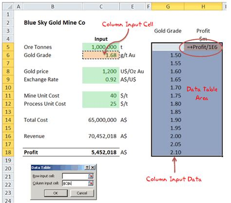 One Way Data Table by Data Tables Monte Carlo Simulations In Excel A