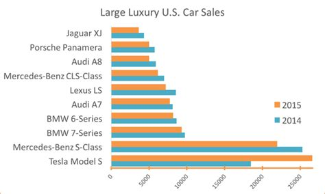 Tesla Model S Sales Figures Can You Guess 2015 S Top Selling Large Luxury Car In 2015
