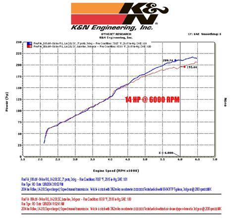 Vb 28 4kn Pully Starter k n typhoon cold air intake system saturn ion redline forums