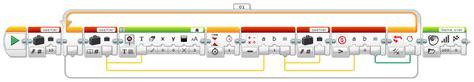 Ev Tasar M Program Online robotikprogrammierung mit lego mindstorms ev3