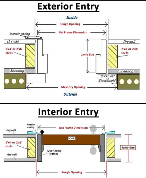 Common Exterior Door Sizes Entry Door Jamb Width Illustration Common Jamb Sizes 4 9 16 5 1 4 Or 6 5 8 Typical 2x4