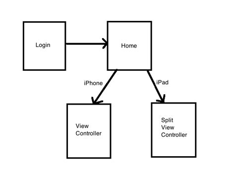 xamarin mvvmcross tutorial xamarin ios how can i implement splitview in another