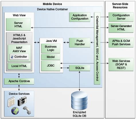 mobile architecture diagram image gallery mobile application architecture diagram