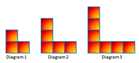 pattern sequence definition arithmetic sequences and linear functions