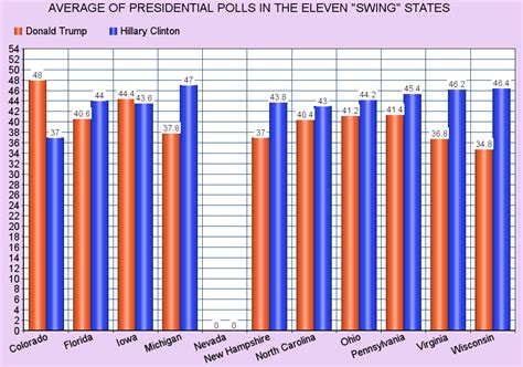 iowa swing state jobsanger quot swing quot state presidential poll averages