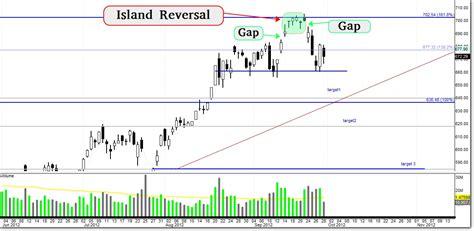 chart pattern island reversal sufficient investor 10 ข อท เป นส ญญาณขาลงแบบร นแรง