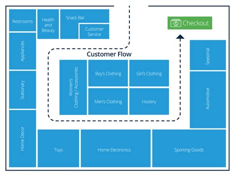 layout lop retail store layout design and planning smartsheet