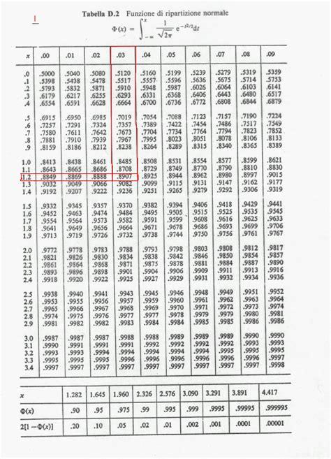 tavole numeriche da stare tavola numerica 28 images alcune propriet 224 della