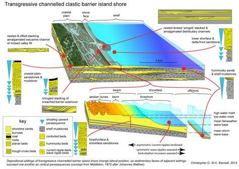 the geology of santa island classic reprint books strata terminology