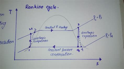 ts diagram for rankine cycle how steam power plant components working ts diagram