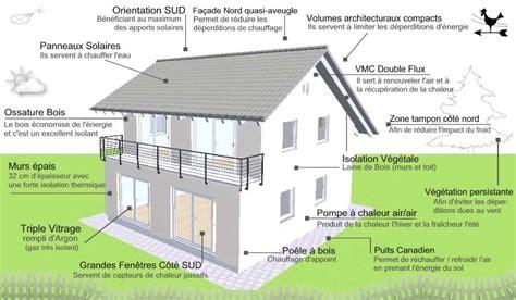 Plan Maison Confort 2776 ma maison 201 colo la maison bioclimatique entre confort