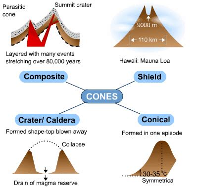 formation of volcanoes | s cool, the revision website