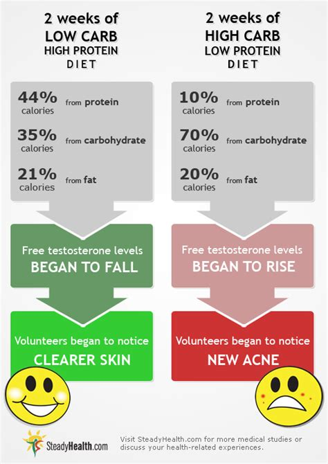Detox Diet Versus High Protein Die by How To Use A Low Carb Diet To Fight Acne Care
