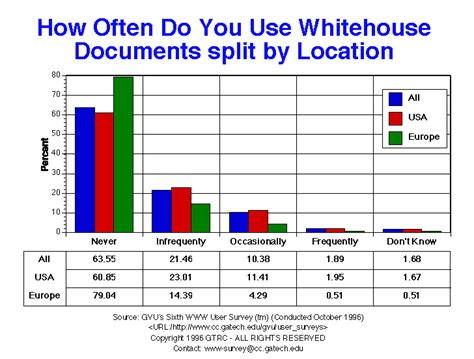 how do you use gvu s sixth www user survey how often do you use white