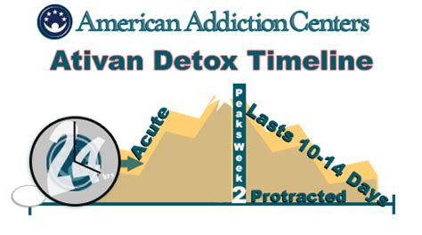 Ativan For Detox by How Does Ativan Withdrawal Take River Oaks