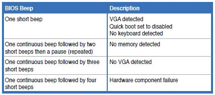 hardware failure beep codes definition for asus motherboard user