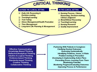 critical thinking skills practical strategies for better decision problem solving and goal setting books think critically facione copywriterquotes x fc2