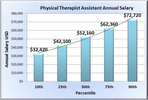 physical therapy assistant salary in 50 u s states