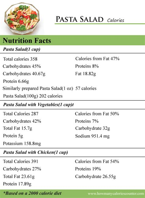 1 protein equals how many calories how many calories in pasta salad how many calories counter