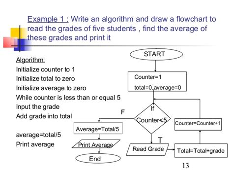 algorithm and flowchart exles algo
