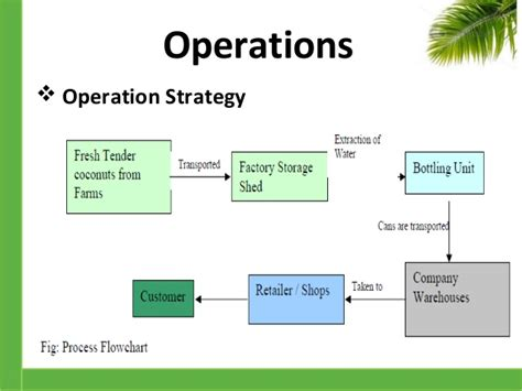 layout strategy operations management definition business plan
