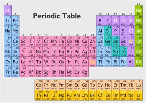 cu tavola periodica esercizi di chimica organica con soluzioni cucina green