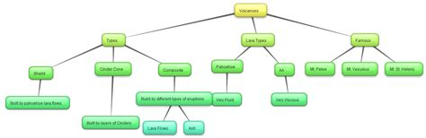 create a concept map ed tech web 2 0 tools for educators and students create
