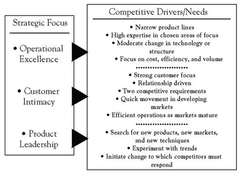 value disciplines and business models