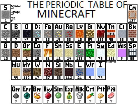 minecraft periodic table of elements part 4 minecraft madness frugal frights and delights