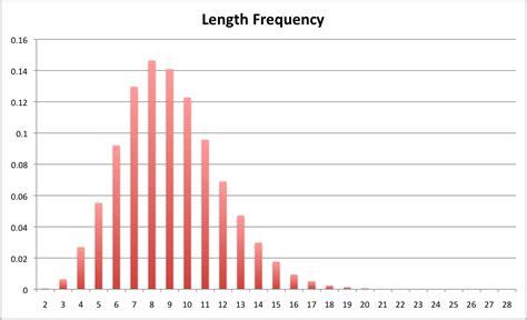 Letter Frequency Python csc207 lab 12 gibberish generator