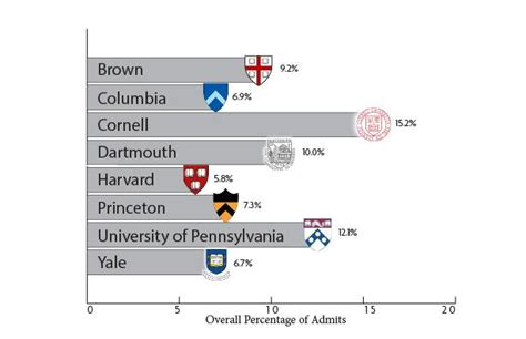 Brown Mba Acceptance Rate by News The Harvard Crimson