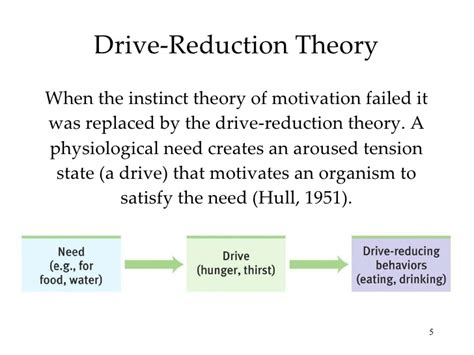 drive reduction theory adalah chapter 12 ap psych motivation