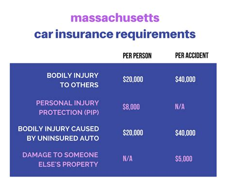 car insurance    state requirements