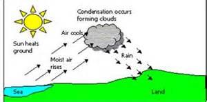 convectional rainfall part 3 cantgeogblog