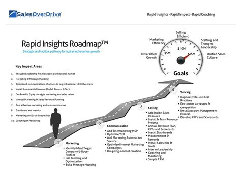 road map company sales consulting sales overdrive