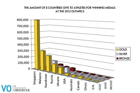 How Much Money Do You Get For Winning Wimbledon - how much 2012 olympic medalists earn for winning