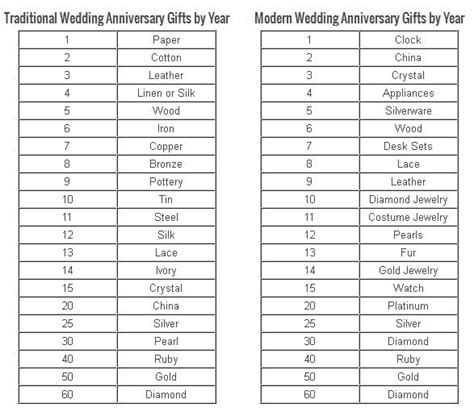 wedding anniversary ideas and gifts it ll be two years for us this october i now pronounce