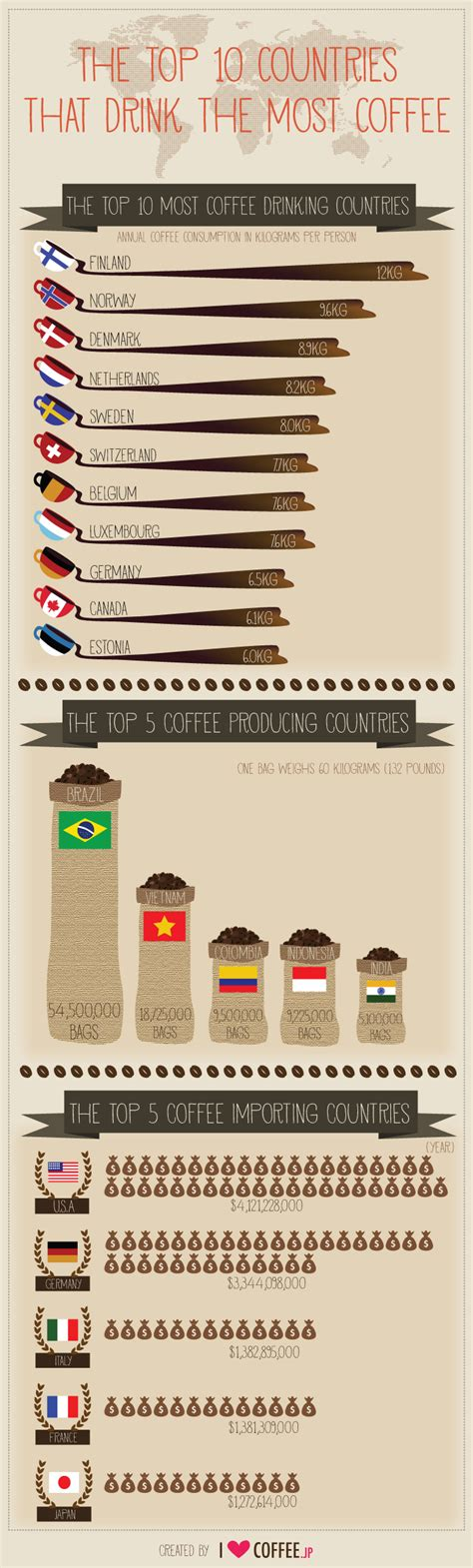 Day Coffee national coffee day the top 10 countries that drink the