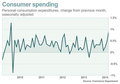 Marketwatch Economic Calendar Consumer Spending Surges In March Marketwatch