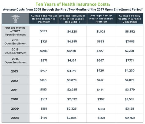 how much does obamacare cost in 2017 ehealth insurance