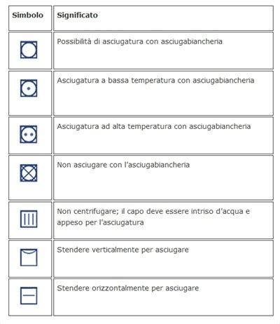 Simboli Lavatrice Centrifuga by Come Scegliere L Asciugatrice Albanesi It