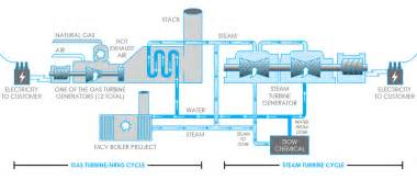 Exhaust System Manufacturing Process Gas Power Plant Diagram Wiring Diagram