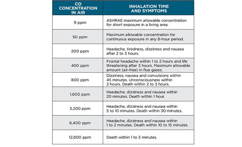 poisoning chart carbon monoxide poisoning levels chart 12 great lessons