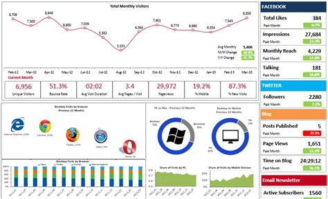 28 Images Of 2013 Excel Dashboard Template Infovia Net Excel Dashboard Templates 2013
