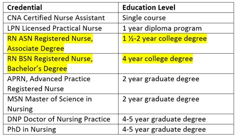 1 Year Rn Programs by Graduate Programs In Nursing Education Best Education 2018