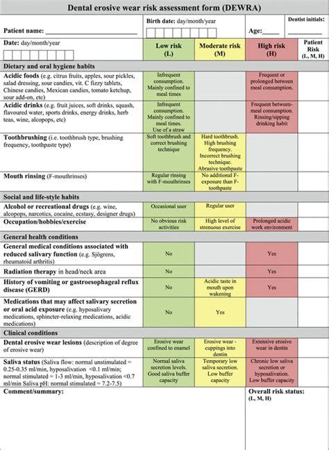 Dental Erosive Wear Risk Assessment Pocket Dentistry Dental Risk Assessment Template