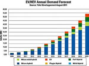 advanced power switches boost micro hybrid emissions gains